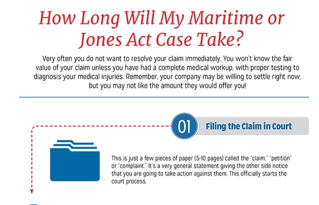 Jones Act Case Timeline