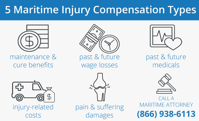 5 Maritime Injury Compensation Types