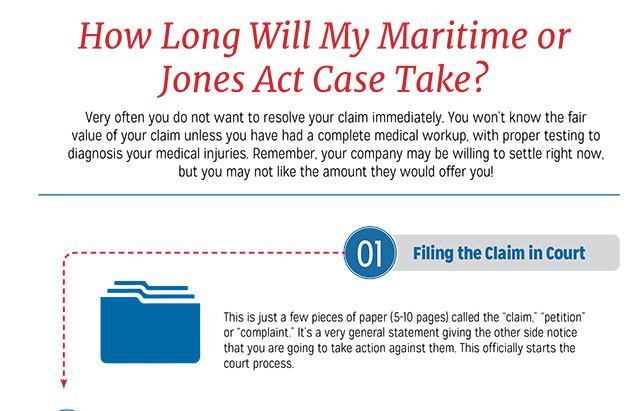 Jones Act Case Timeline